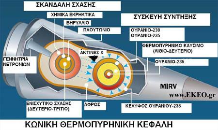 Θερμοπυρηνικά Όπλα Πυρηνικά Όπλα