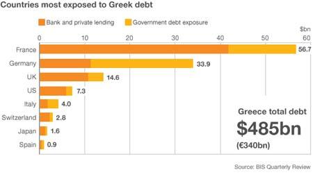 Ελεγχόμενη Πτώχευση, Ελληνικό Χρέος, Τραπεζικές Καταθέσεις