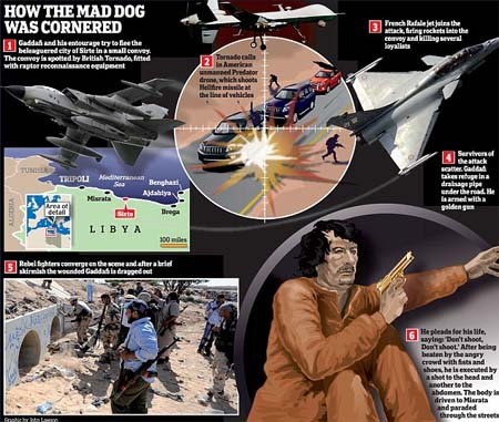 Σύλληψη Καντάφι Θάνατος Καντάφι