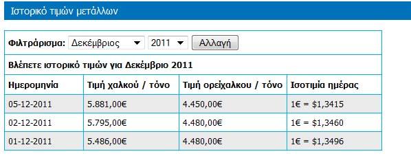 χαλκός ορείχαλκος τιμές (πηγή Κωτσοβός)